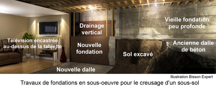 Creuser Le SousSol Pour Agrandir La Cave Ou Le Vide Sanitaire