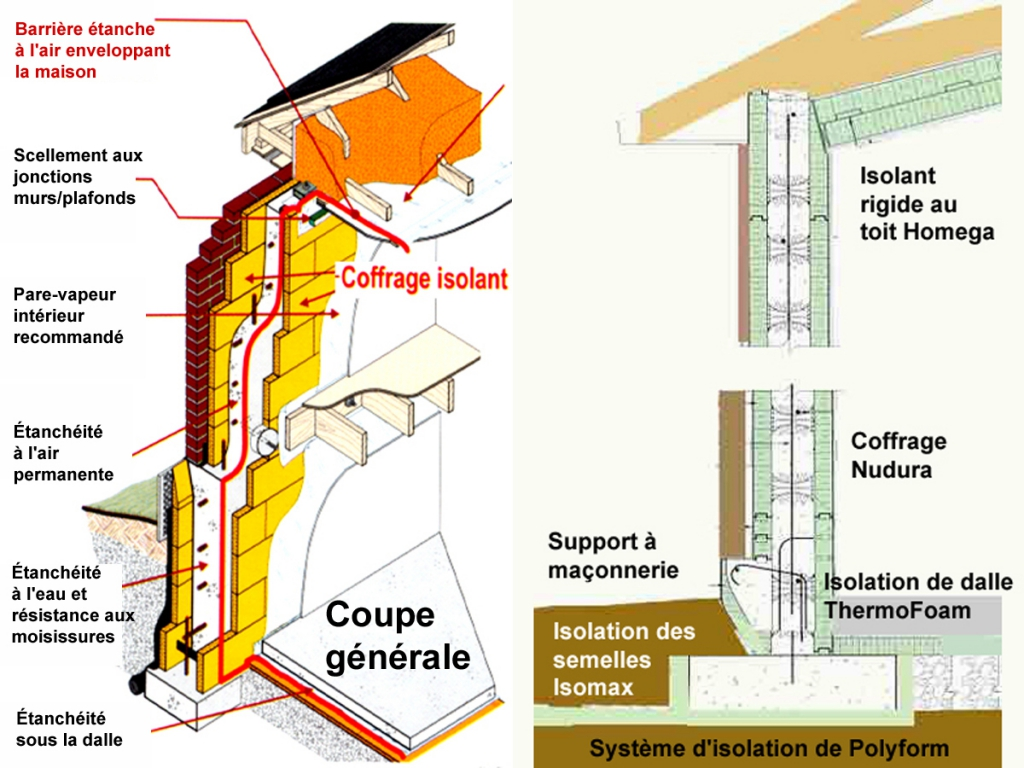 coffrage isolant maisons construction
