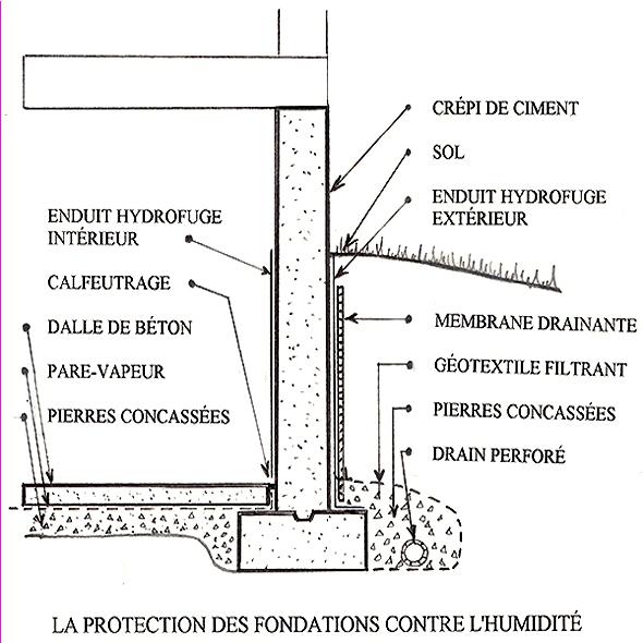 Drainage Et tanchit Des Fondations De SousSols
