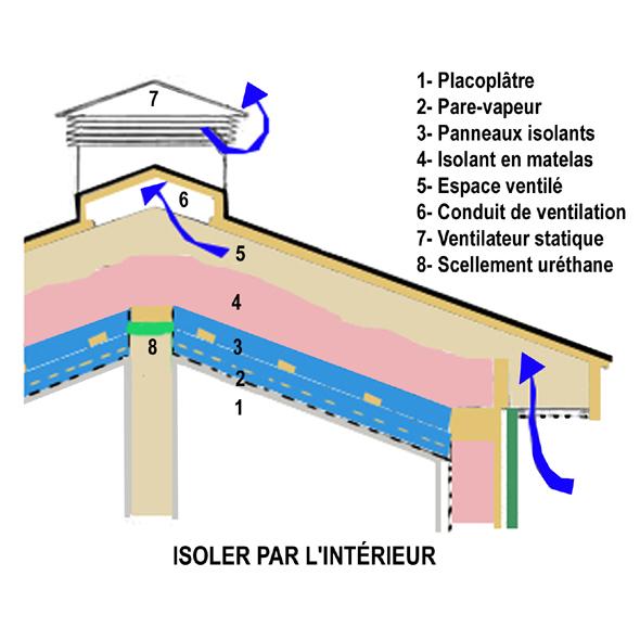 Isoler un toit cath dral de l 39 int rieur - Comment isoler un plafond par l interieur ...