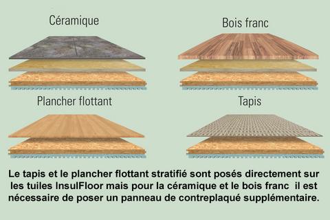 Isolant et drainage des planchers de sous sols existants for Plancher salle de bain sous sol