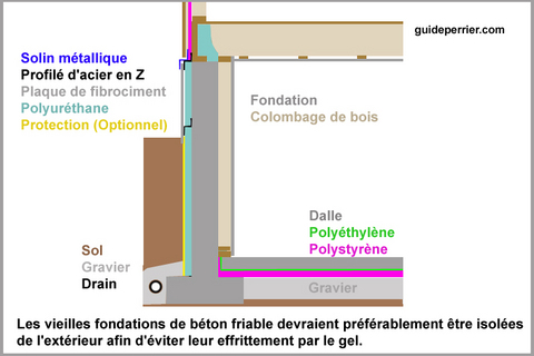 Polyurthanne Pulvris  Isolation Efficace Des Fondations
