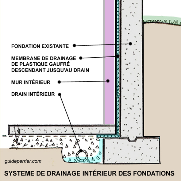 Drainage et tanch it des fondations de sous sols for Interieur en francais