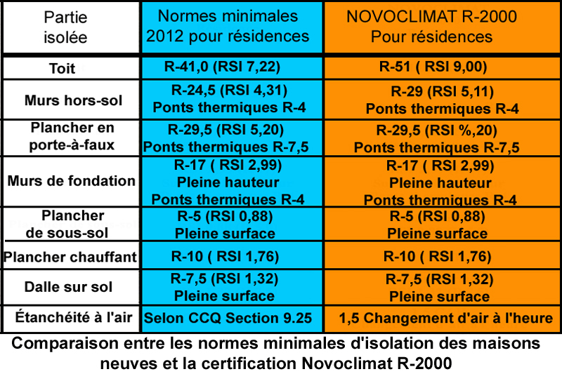 normes isolation novoclimat