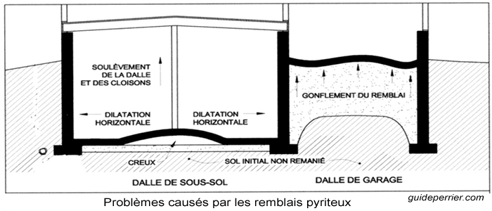 Pyrite solutions pour sous sols fondations et garage for Probleme humidite garage