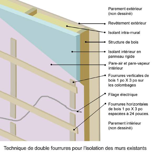 Etanch it l 39 air des murs avec la double fourrures for Isolation interieur et exterieur