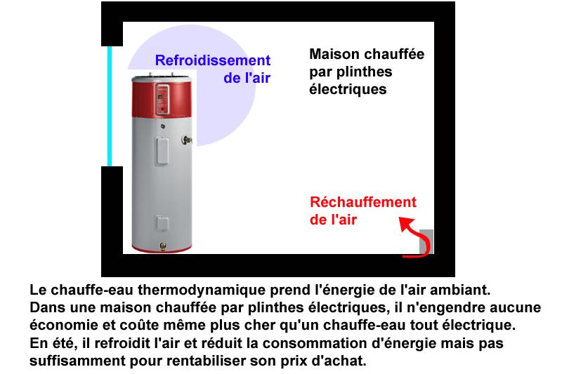 chauffe eau thermodynamique avec thermopompe au qu bec. Black Bedroom Furniture Sets. Home Design Ideas