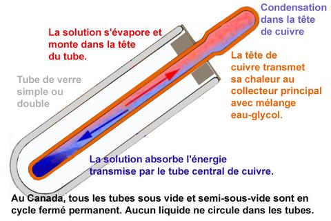 Choix de capteurs solaires pour chauffe eau au qu bec for Capteur solaire sous vide
