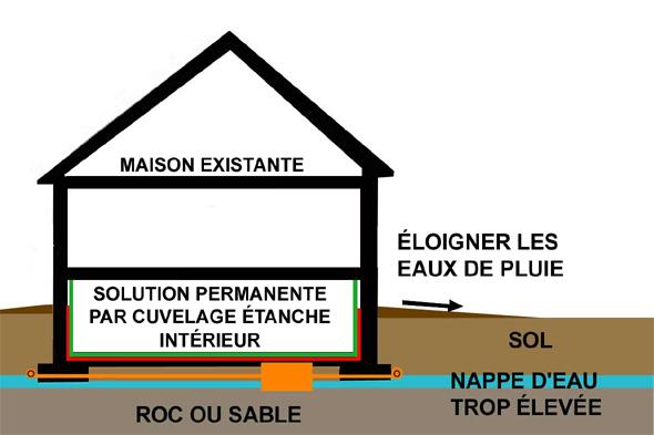 ocre ferreuse et drains de fondation probl me et solutions. Black Bedroom Furniture Sets. Home Design Ideas