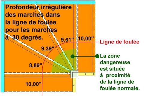 Escalier tournant int rieur code normes design for Profondeur marche escalier standard