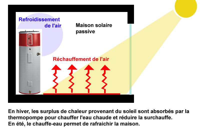 Chauffe eau thermodynamique avec thermopompe au qu bec - Baisser thermostat chauffe eau ...