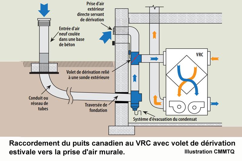 puits canadien vrc