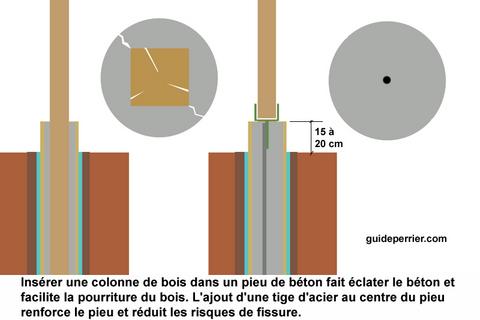 Construction De Hautes Clotures De Bois A Montreal