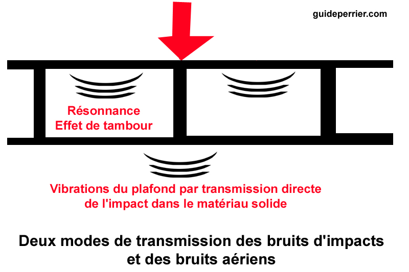 comment insonoriser bruits impact