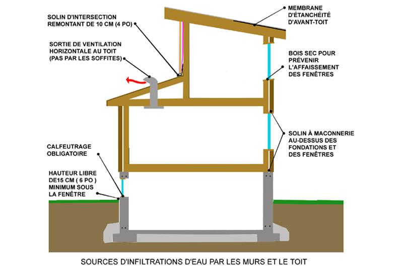 Infiltration d 39 eau fondations sous sols fenetres murs for Isolation sol garage sans vide sanitaire