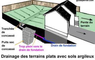 sol_drainage