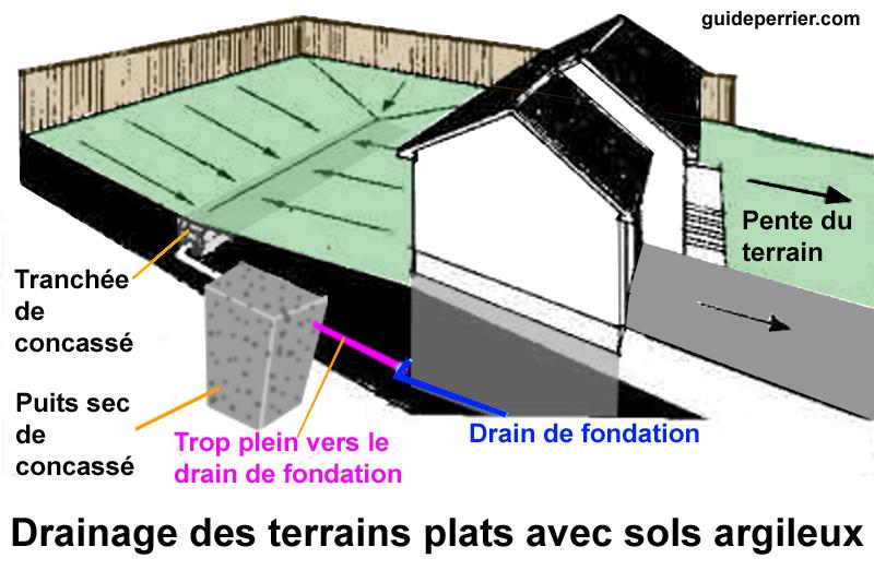 Drainage Des Terrains Boueux Guide Perrier
