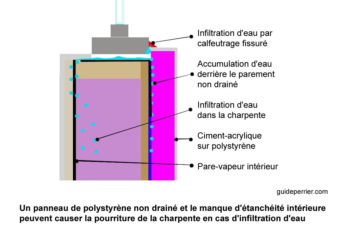 acrylique ciment acrylique sur isolant et fondations