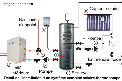 Combiner solaire et thermopompe avec un plancher radiant