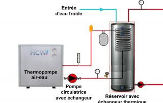 innotherm eau chaude